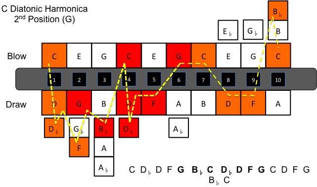 C Diatonic Harmonica 2 Position (G)